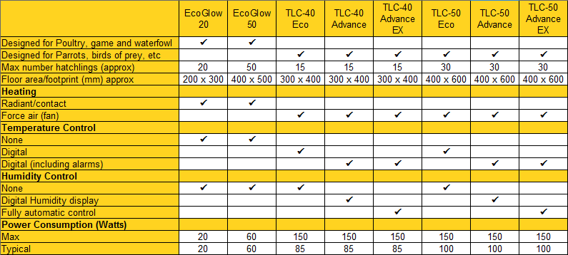 Picture Of Incubator Brooder Comparison Charts